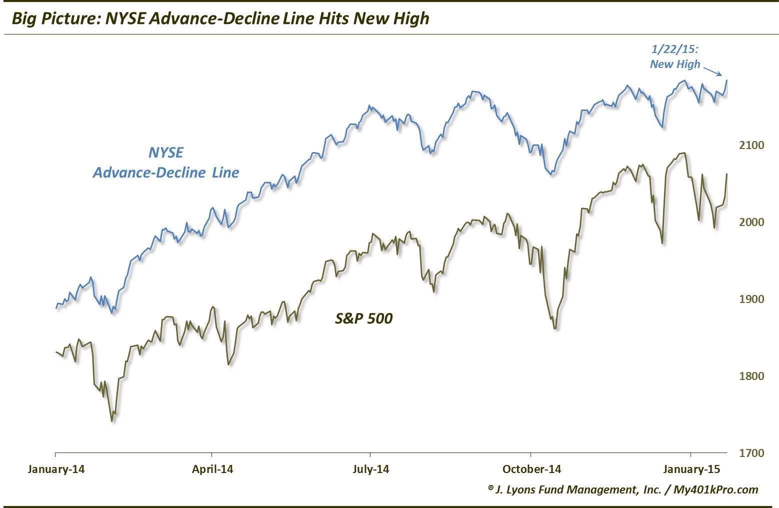 Stock vs options