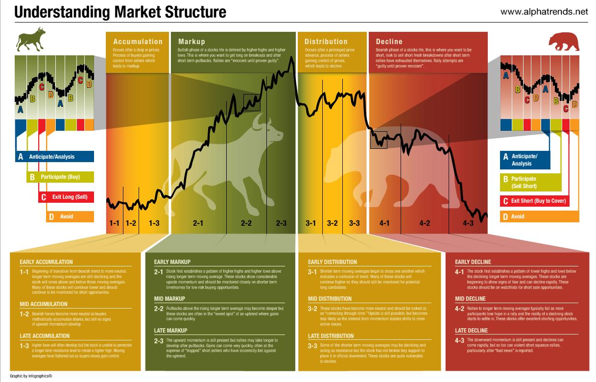 Understanding forex market structure pdf