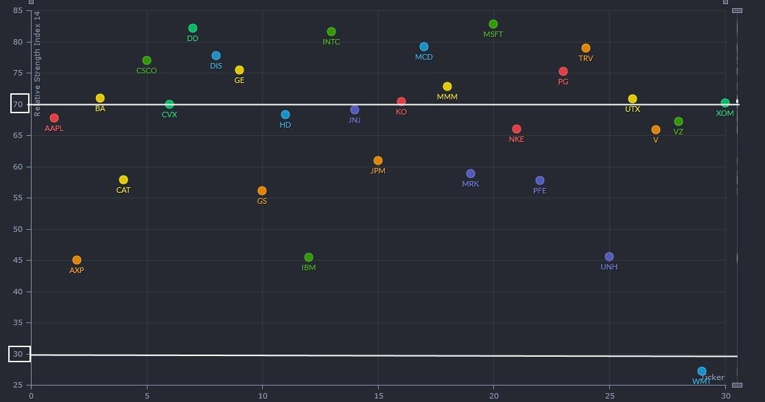 текущая RSI акций в DJIA