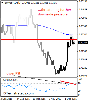 EURGBP eyes corrective pullback  towards its key support at 0.7163