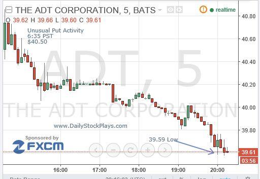 Option trading activity