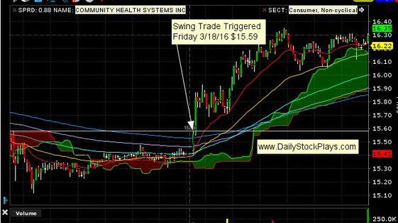 Unusual trading strategies