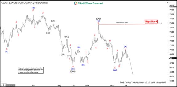 Elliottwave Forecast (@ElliottwaveForecast)   Stocktwits