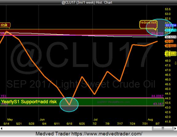 PivotalPivots shared a chart on StockTwits