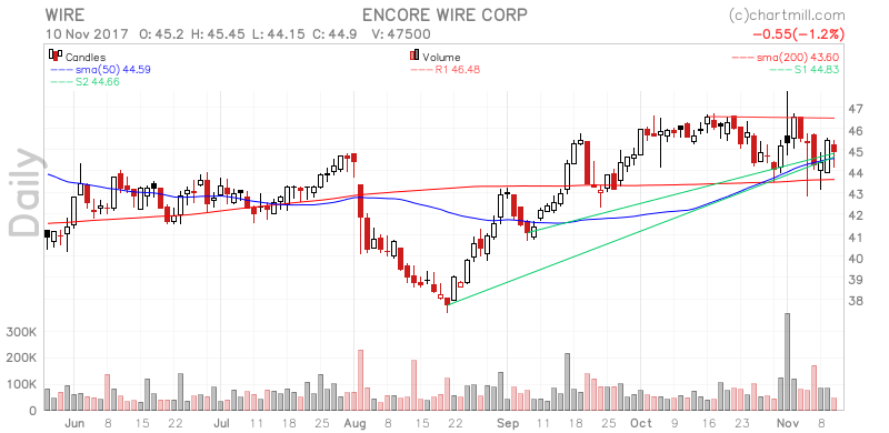 WIRE Encore Wire Corp. stock and investing information on ...