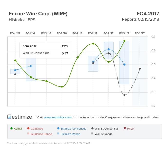 Charming Encore Wire Stock Ideas - Wiring schematic - ufc204.us