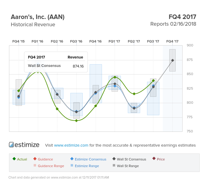 Aan Aaron's Inc Stock And Investing Information On Stocktwits
