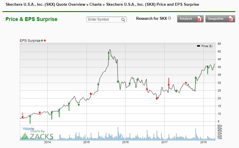 Reactions Skechers USA Stock Slammed After Earnings StockTwits Best Skx Stock Quote