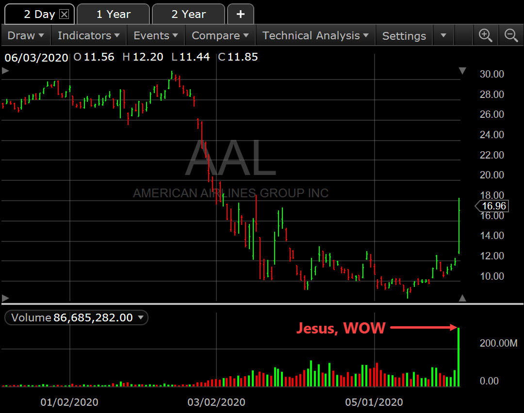 aal stock