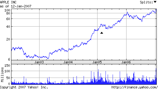 Pyb this is some old apple stock chart http stks co j0uez