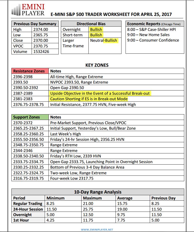 eminiplayer ESF Trader Worksheet with Key Zones Bias Range – Bias Worksheet