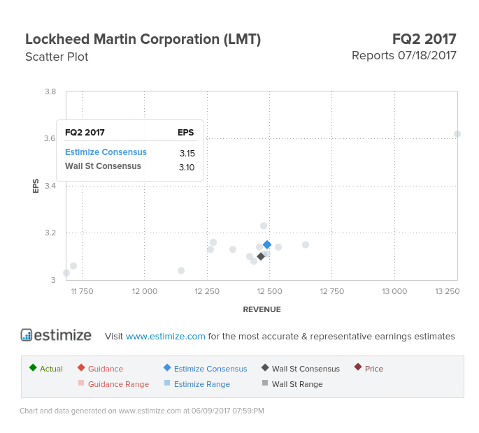 LMT Lockheed Martin Corporation stock and investing information on – Ups Signature Release Form